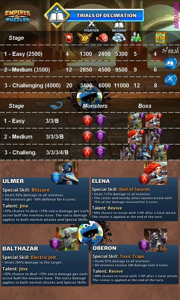 Class Emblem Quest Empires and Puzzles Trials of decimation monsters boss