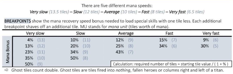 Mana Speed Breakpoints